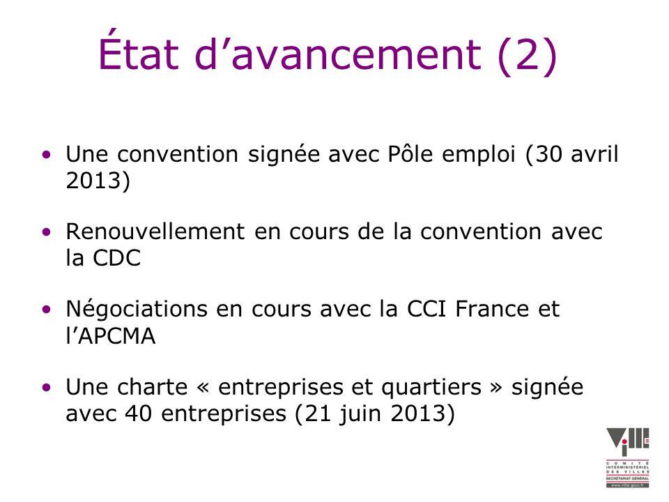 État d'avancement (2) Une convention signée avec Pôle emploi (30 avril 2013) Renouvellement en cours de la convention avec la CDC.