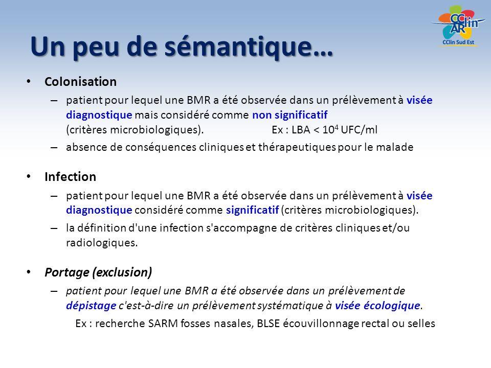 Un peu de sémantique… Colonisation Infection Portage (exclusion)
