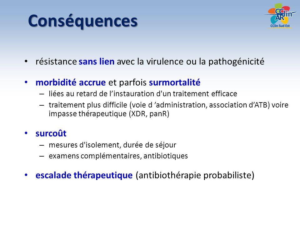 Conséquences résistance sans lien avec la virulence ou la pathogénicité. morbidité accrue et parfois surmortalité.