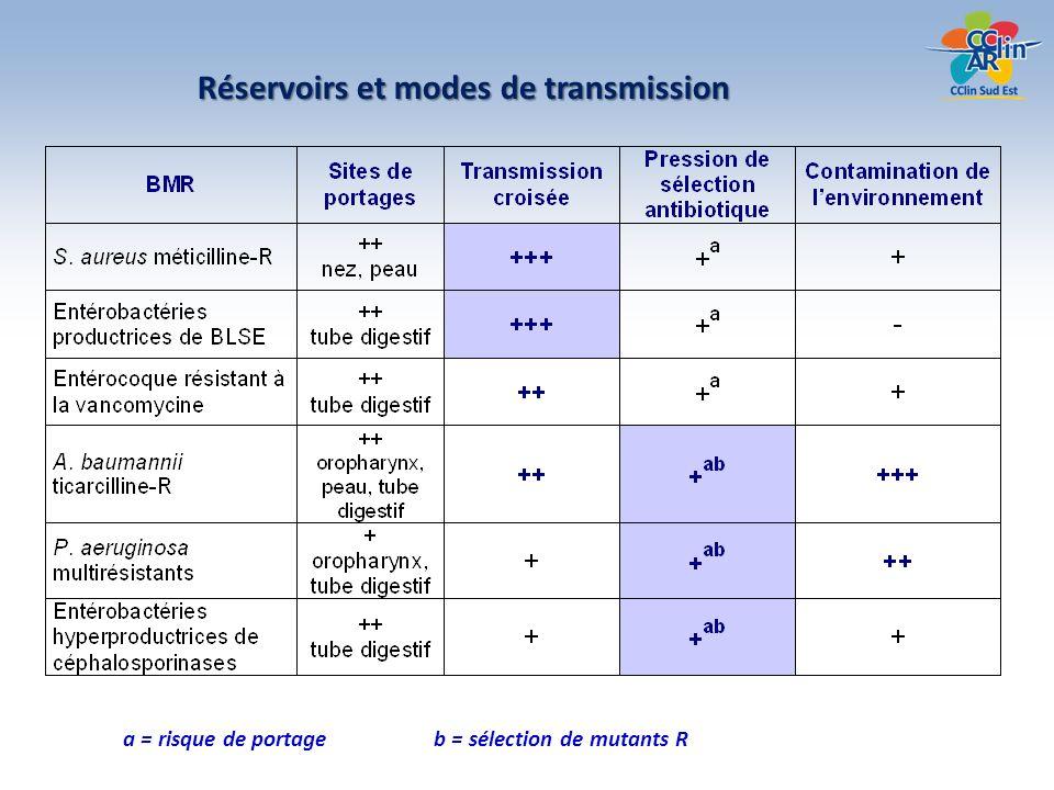 Réservoirs et modes de transmission