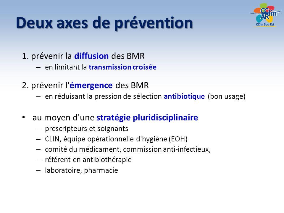 Deux axes de prévention