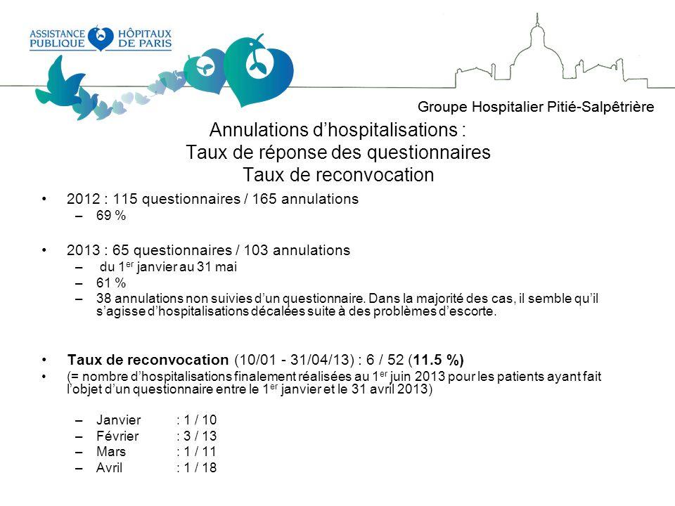 Annulations d'hospitalisations : Taux de réponse des questionnaires Taux de reconvocation
