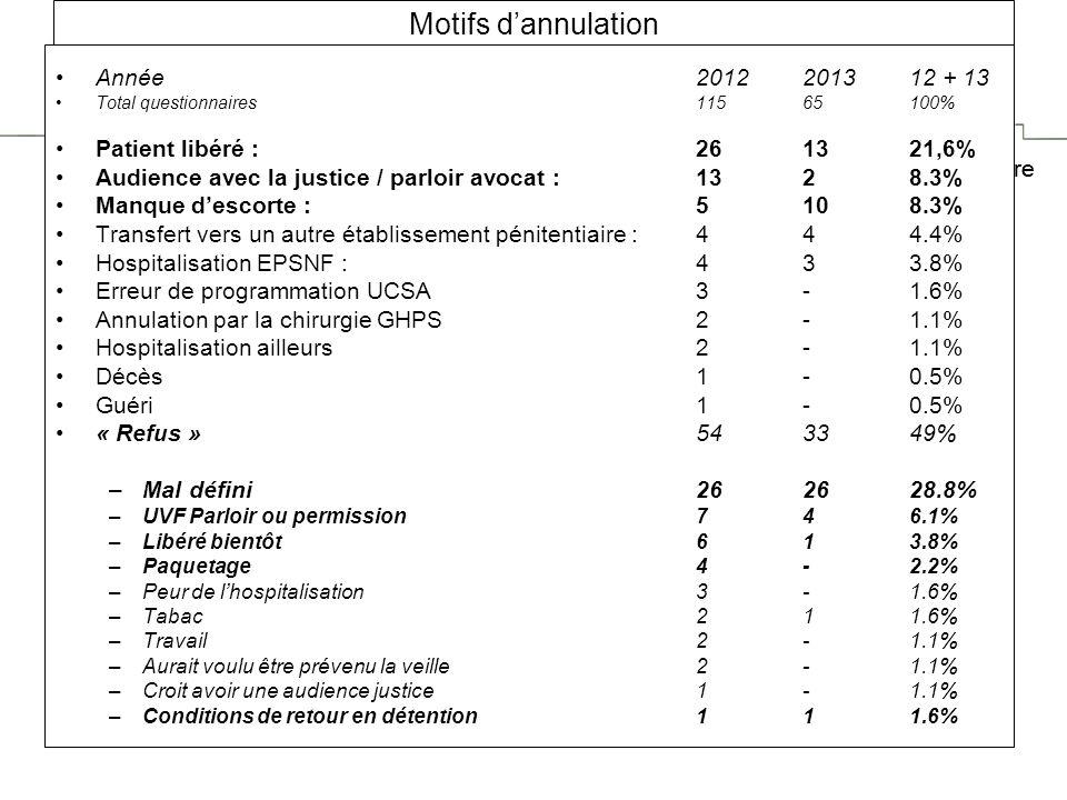 Motifs d'annulation Année 2012 2013 12 + 13