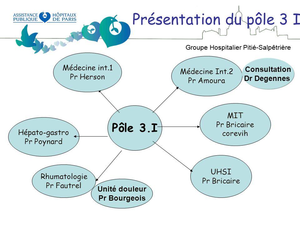 Présentation du pôle 3 I Pôle 3.I Médecine int.1 Médecine Int.2