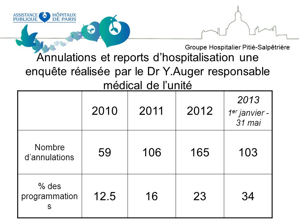Annulations et reports d'hospitalisation une enquête réalisée par le Dr Y.Auger responsable médical de l'unité