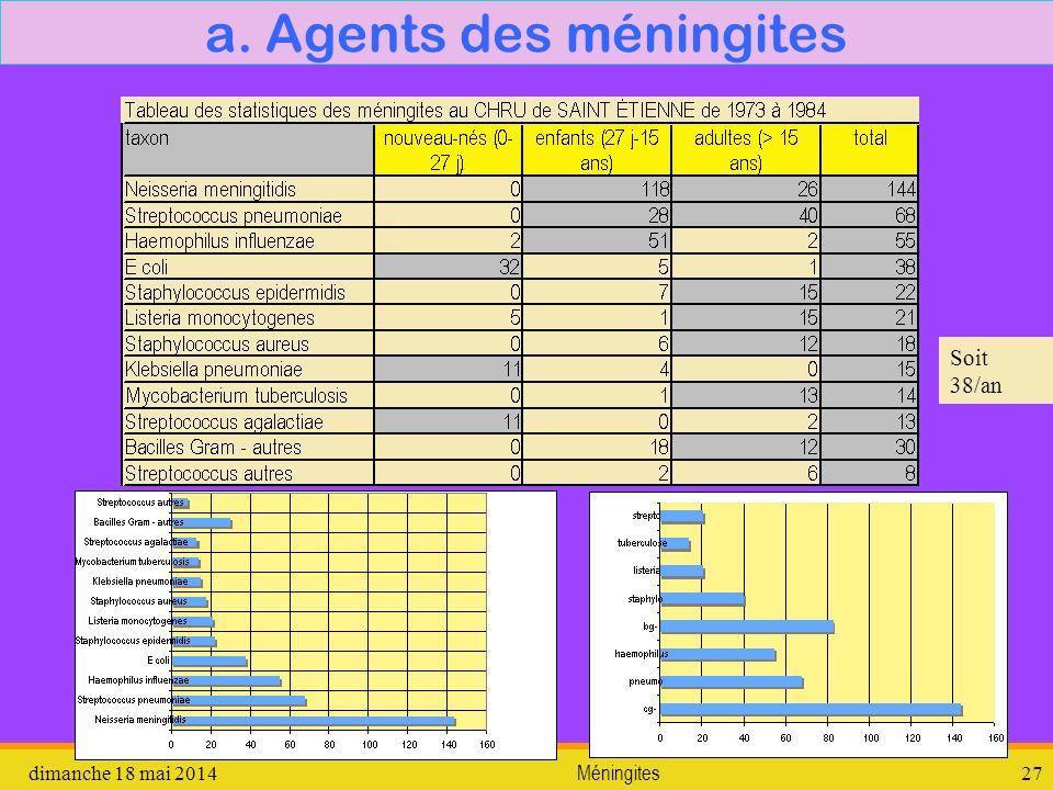a. Agents des méningites