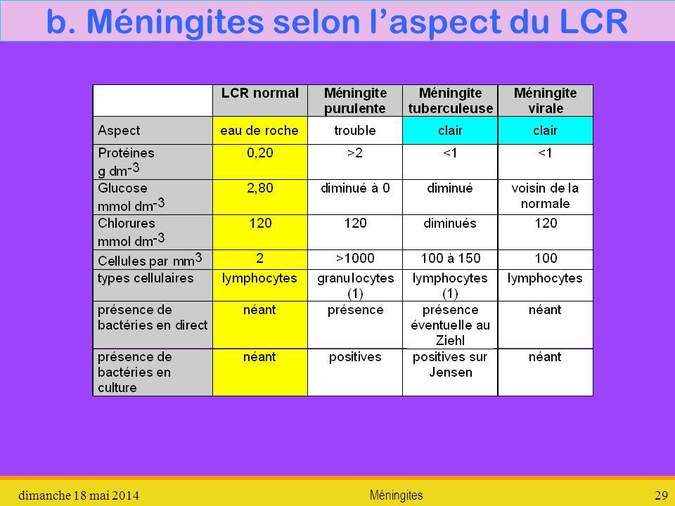 b. Méningites selon l'aspect du LCR