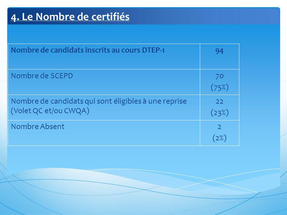 4. Le Nombre de certifiés Nombre de candidats inscrits au cours DTEP-1
