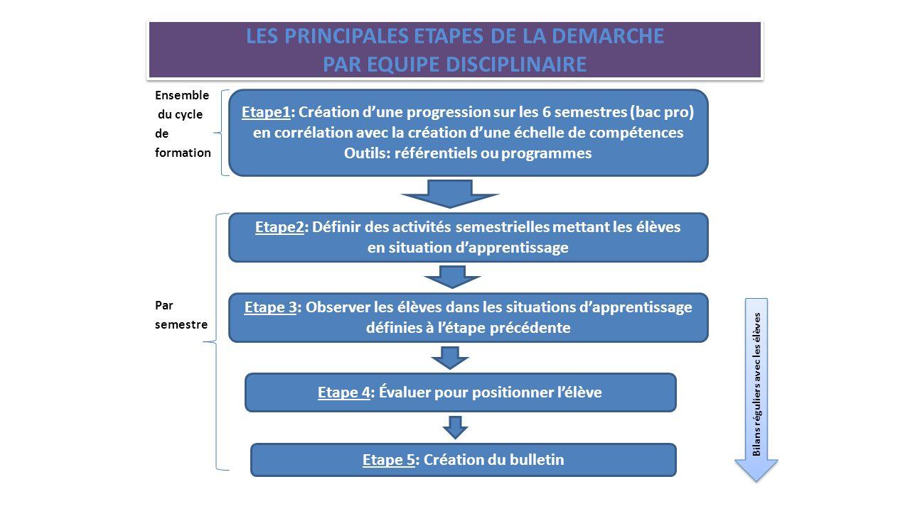 LES PRINCIPALES ETAPES DE LA DEMARCHE PAR EQUIPE DISCIPLINAIRE