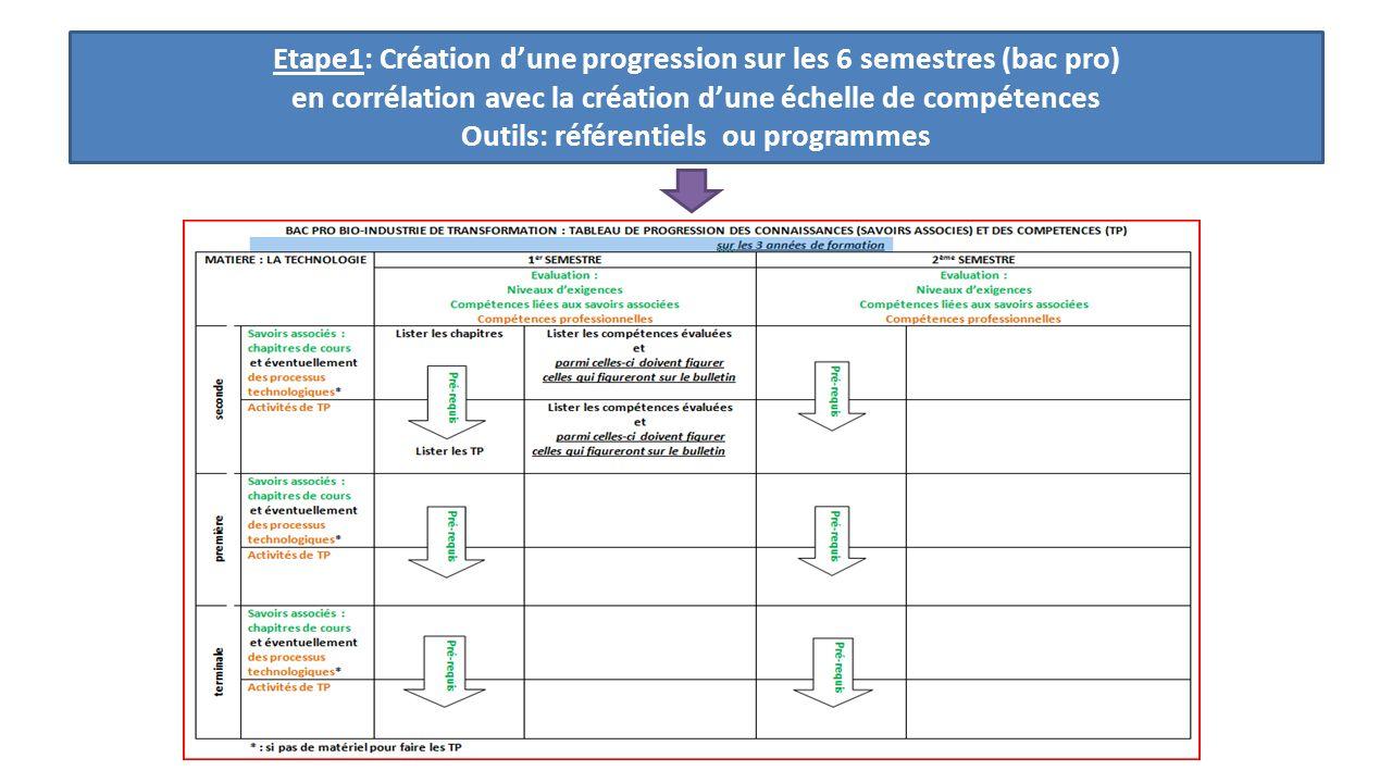 Etape1: Création d'une progression sur les 6 semestres (bac pro) en corrélation avec la création d'une échelle de compétences Outils: référentiels ou programmes