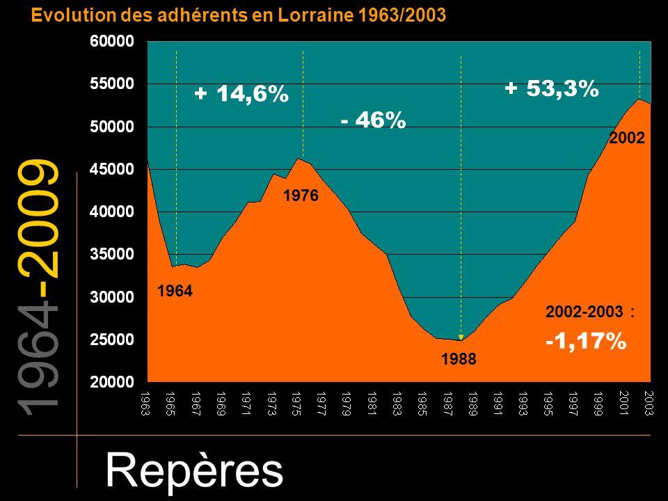 Evolution des adhérents en Lorraine 1963/2003