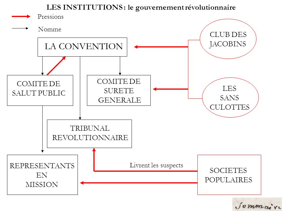 LES INSTITUTIONS : le gouvernement révolutionnaire