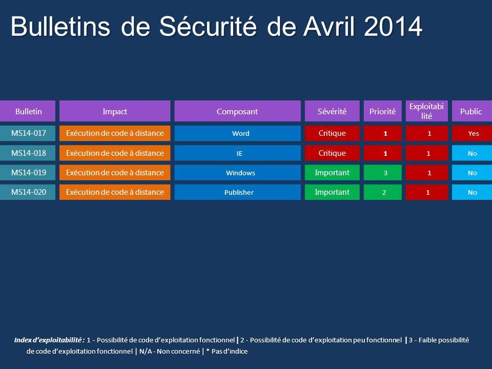 Bulletins de Sécurité de Avril 2014