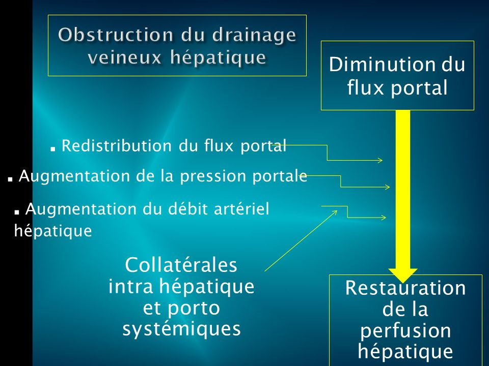 Obstruction du drainage veineux hépatique
