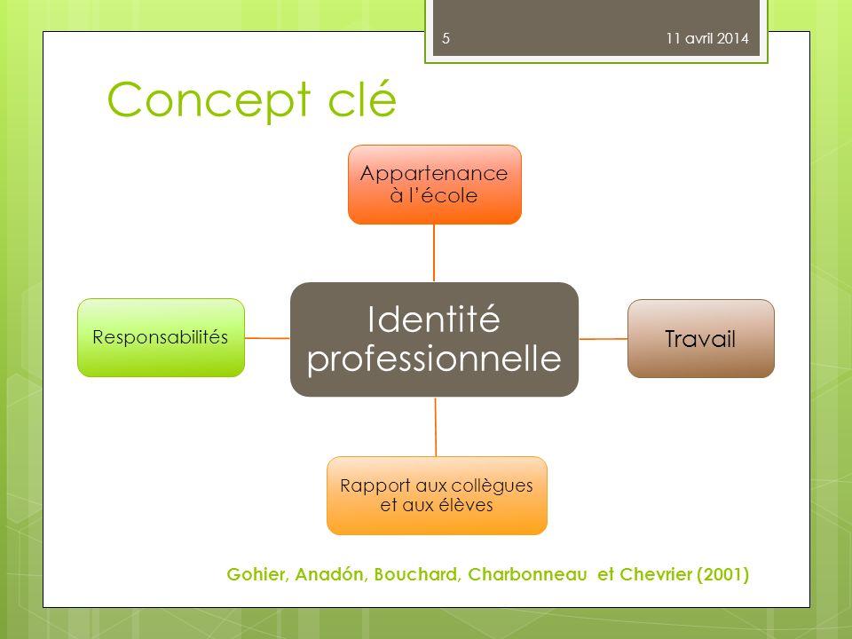Concept clé Identité professionnelle Travail Appartenance à l'école
