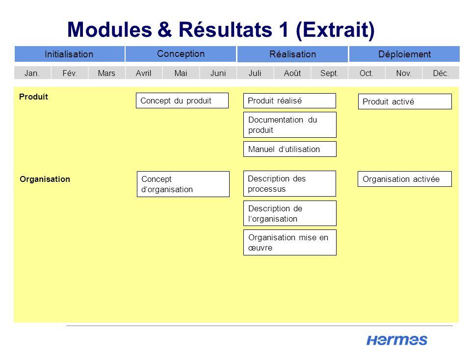 Modules & Résultats 1 (Extrait)