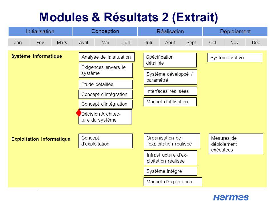Modules & Résultats 2 (Extrait)