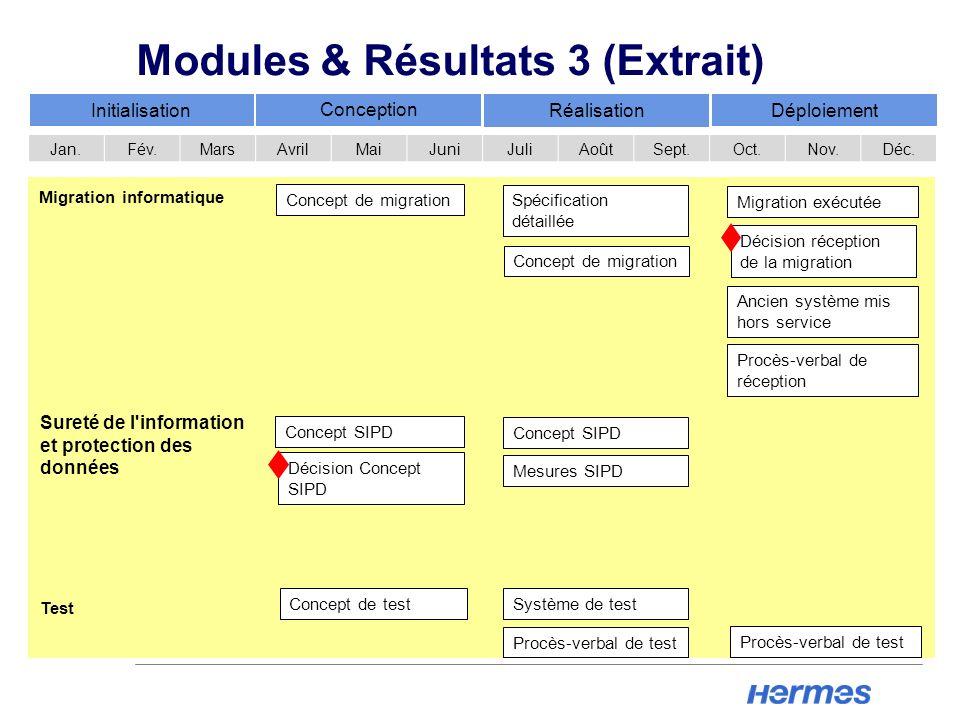 Modules & Résultats 3 (Extrait)