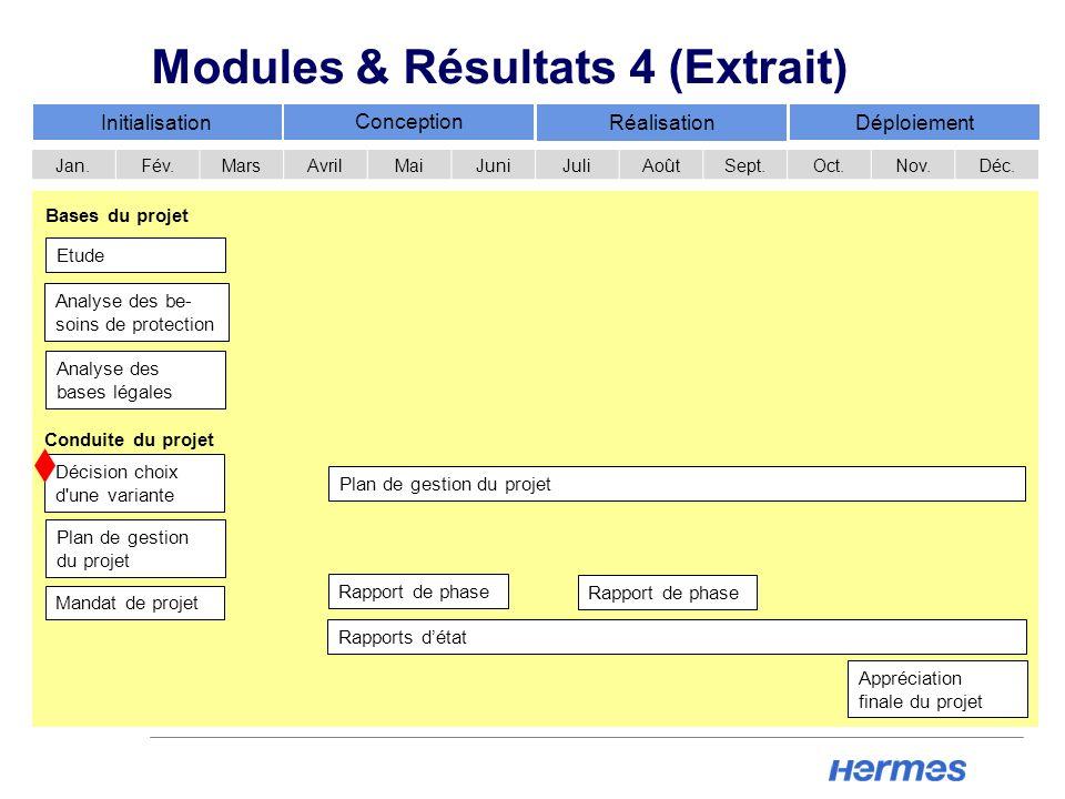 Modules & Résultats 4 (Extrait)