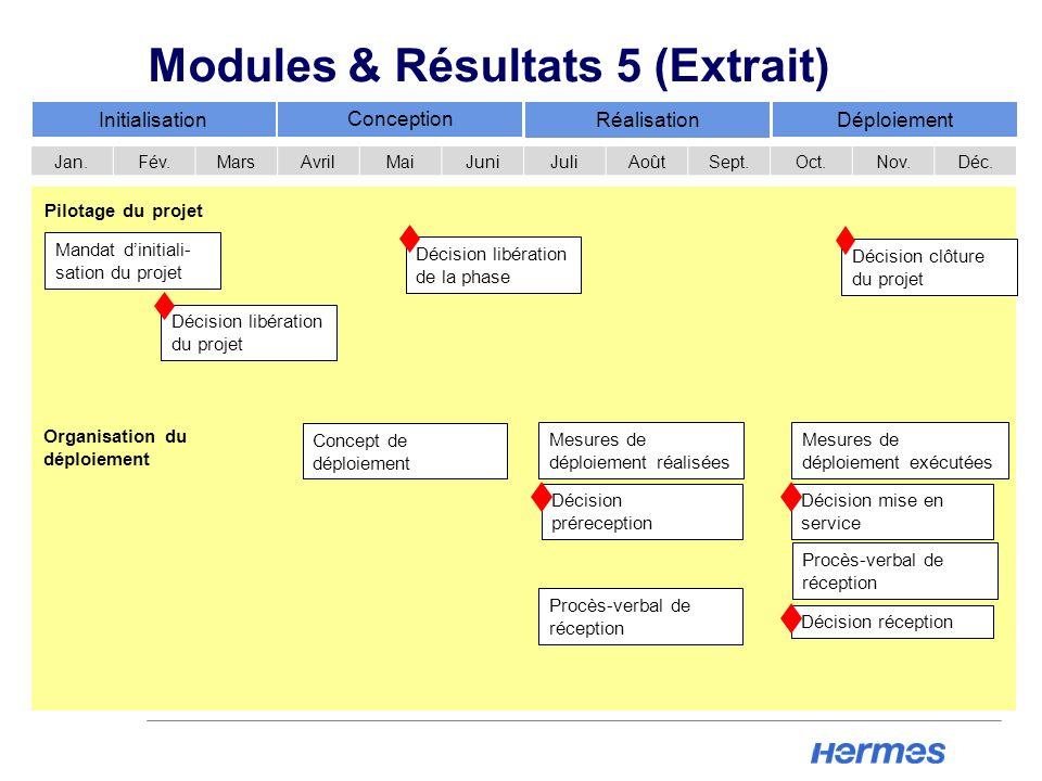 Modules & Résultats 5 (Extrait)