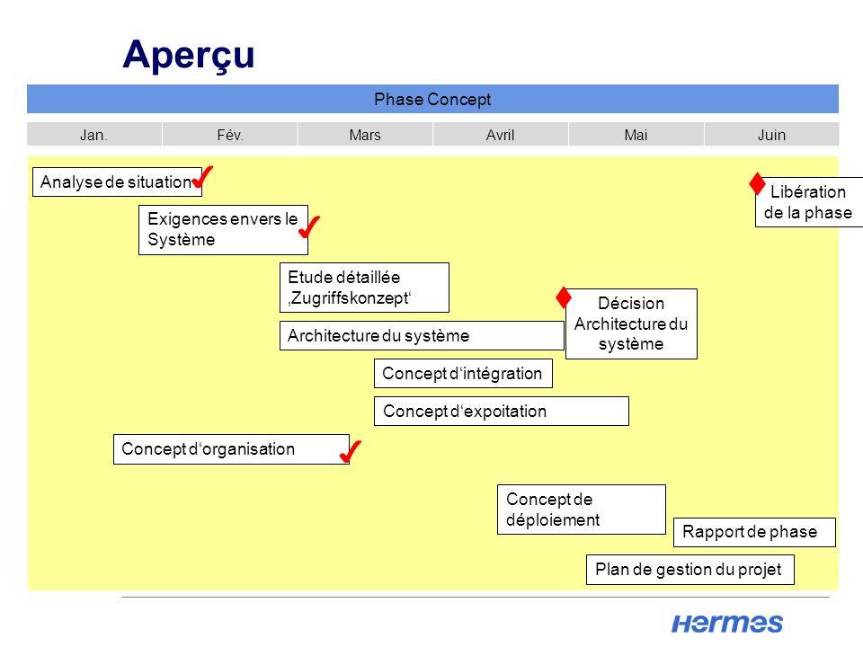 Décision Architecture du système