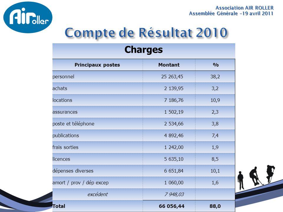 Compte de Résultat 2010 Charges Principaux postes Montant % personnel