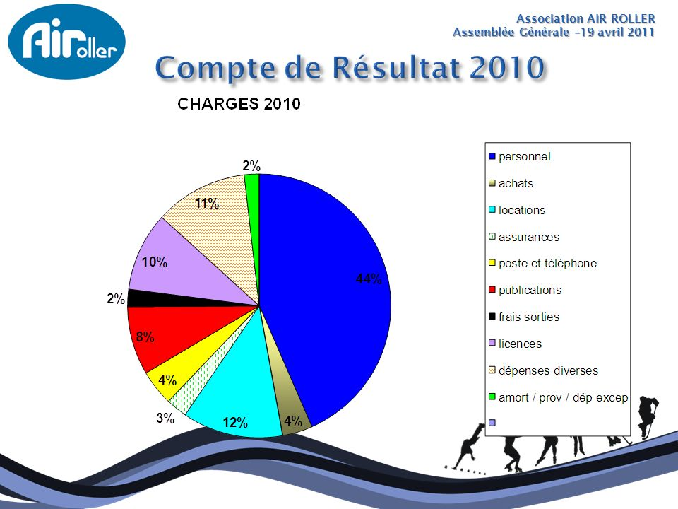 Compte de Résultat 2010 Association AIR ROLLER