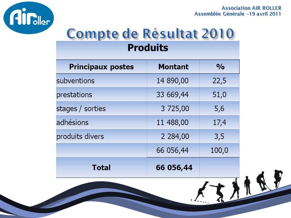 Compte de Résultat 2010 Produits Principaux postes Montant %