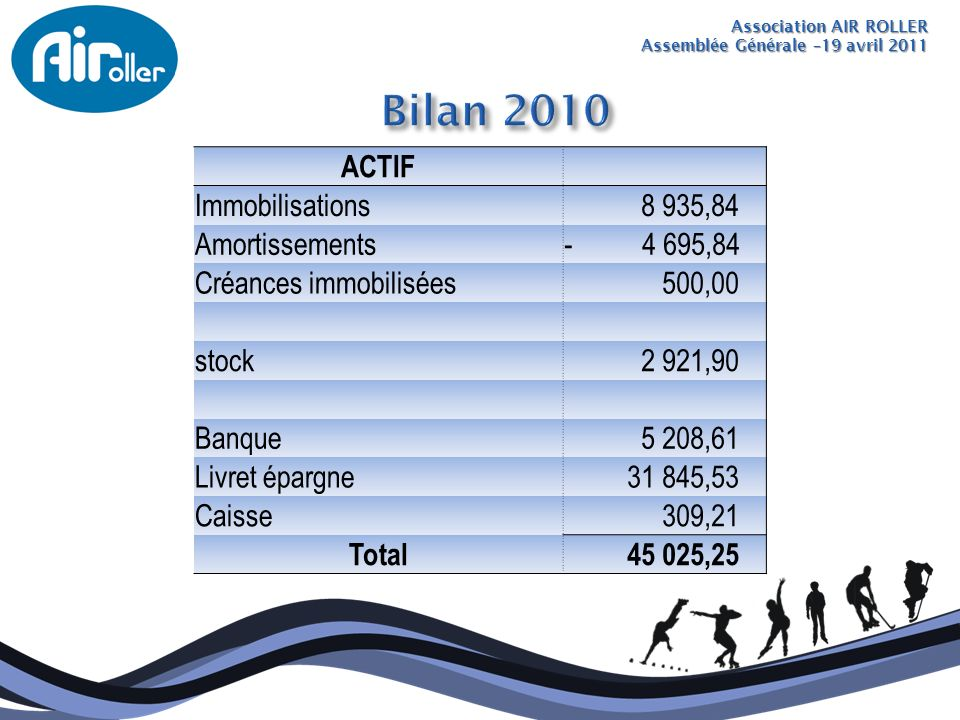 Bilan 2010 ACTIF Immobilisations 8 935,84 Amortissements - 4 695,84