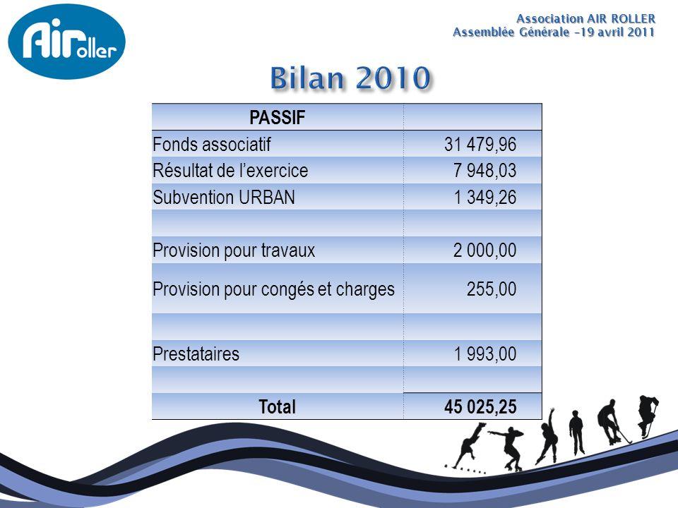 Bilan 2010 PASSIF Fonds associatif 31 479,96 Résultat de l'exercice