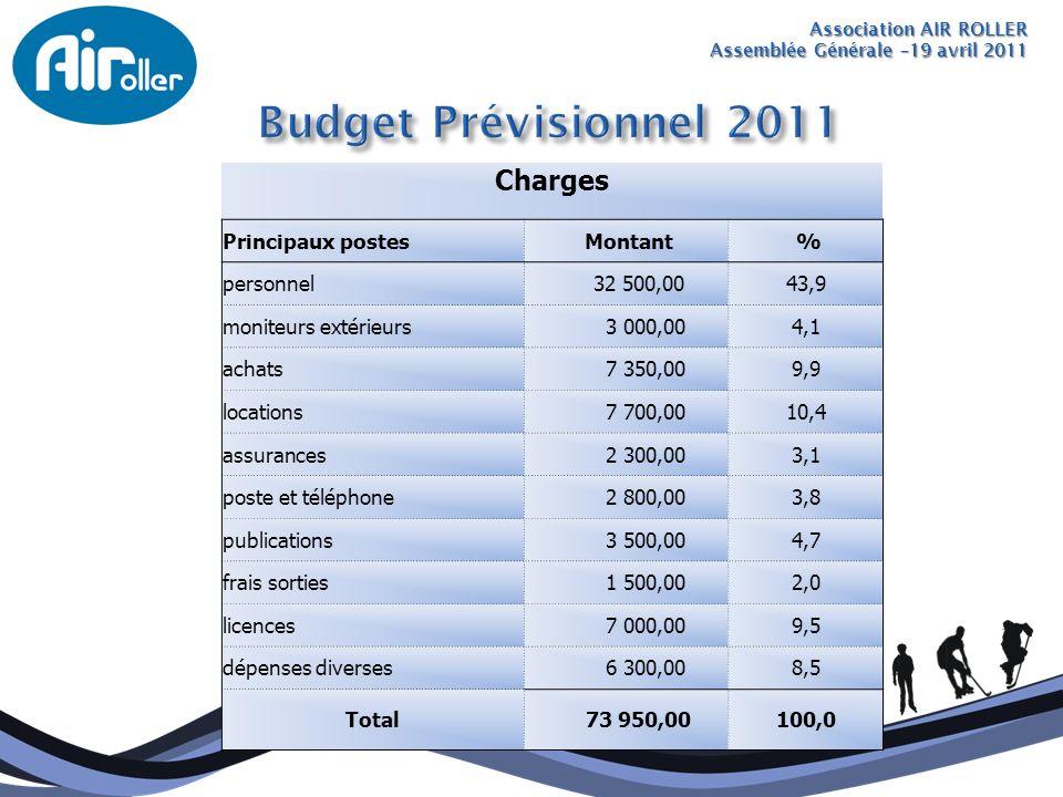 Budget Prévisionnel 2011 Charges Principaux postes Montant % personnel