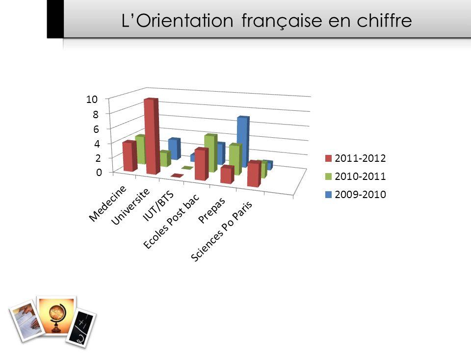 L'Orientation française en chiffre