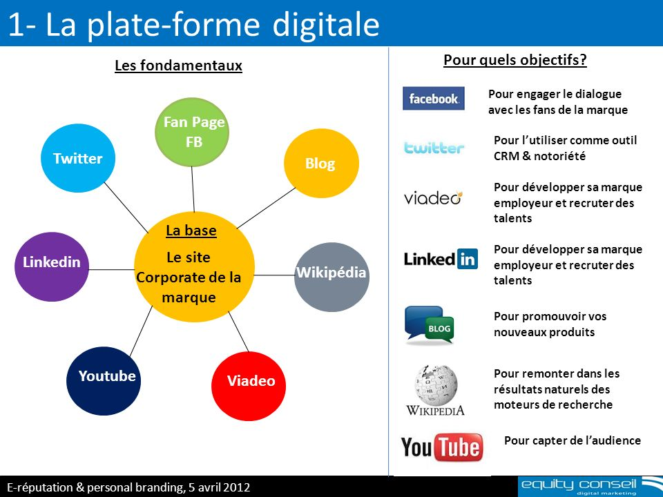 1- La plate-forme digitale