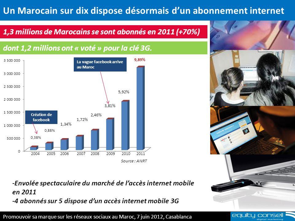 Un Marocain sur dix dispose désormais d'un abonnement internet
