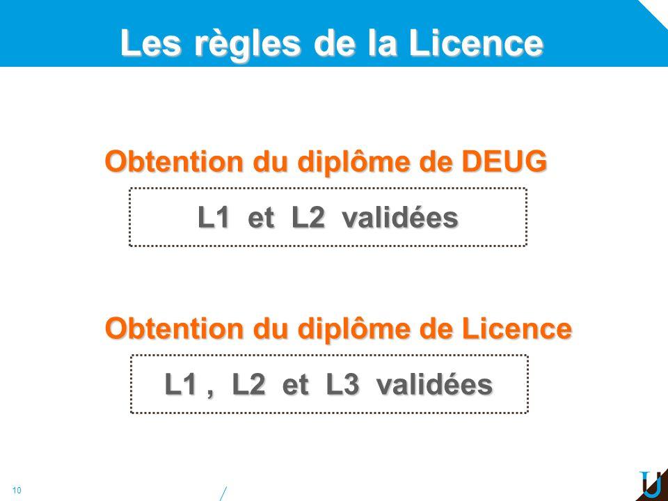 Les règles de la Licence