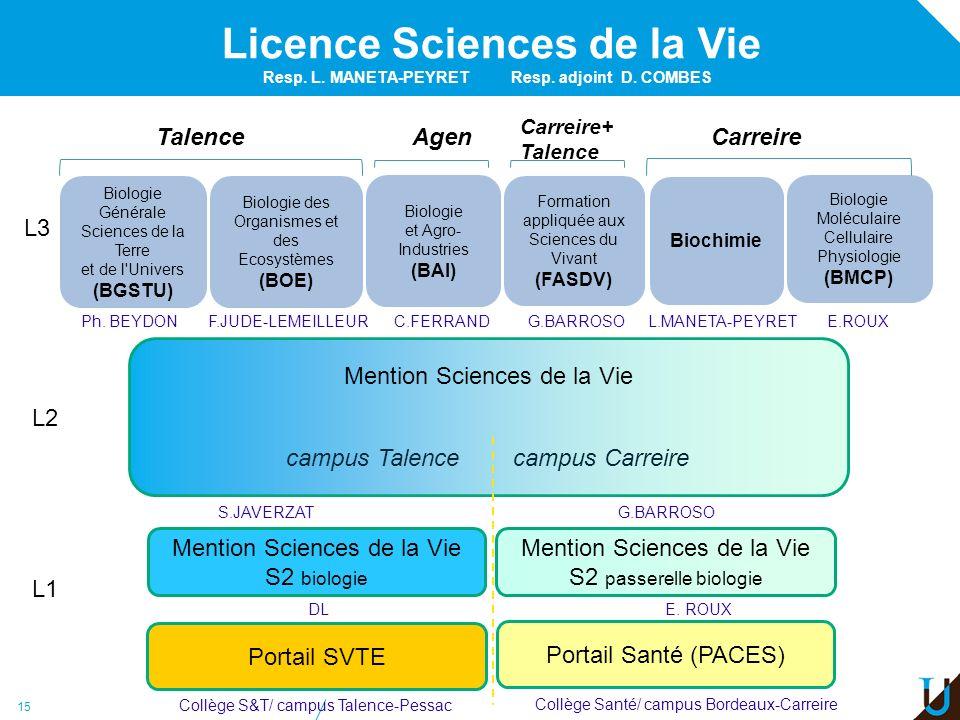 Licence Sciences de la Vie