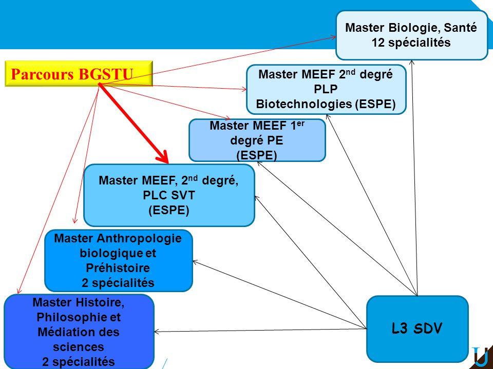 Parcours BGSTU L3 SDV Master Biologie, Santé 12 spécialités