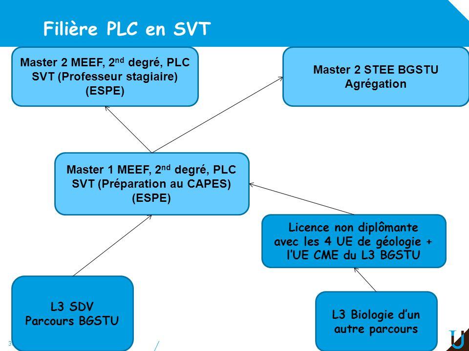 Filière PLC en SVT Master 2 MEEF, 2nd degré, PLC SVT (Professeur stagiaire) (ESPE) Master 2 STEE BGSTU Agrégation.