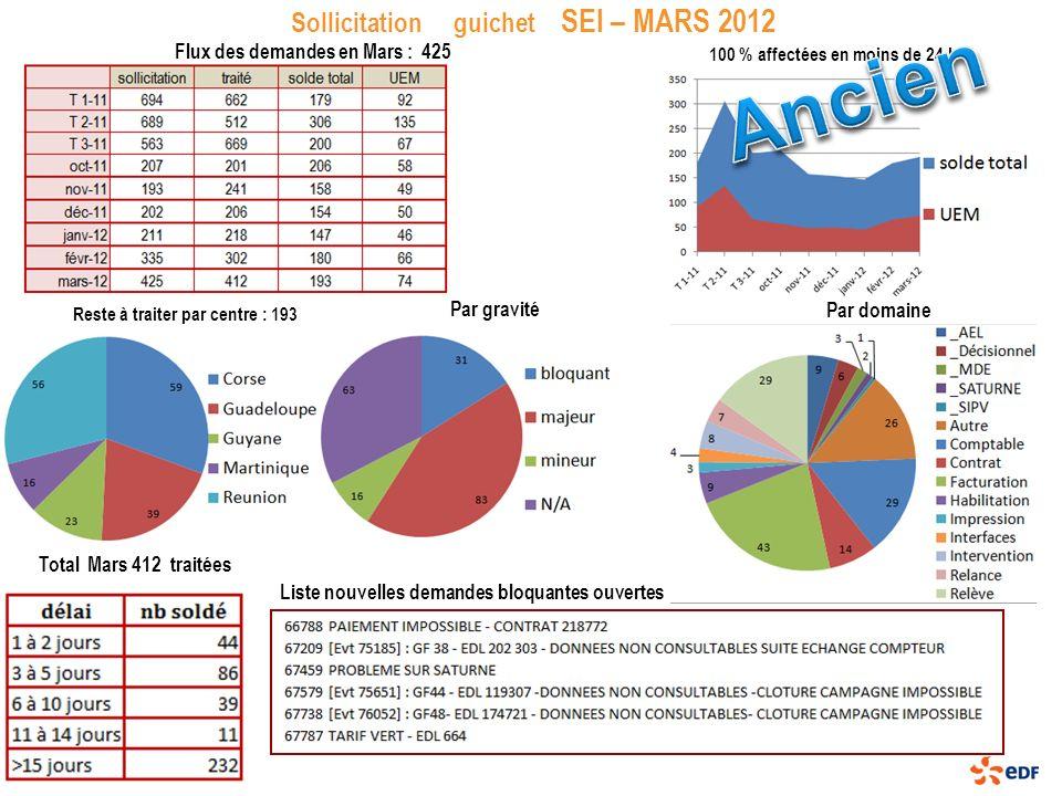 Sollicitation guichet SEI – MARS 2012