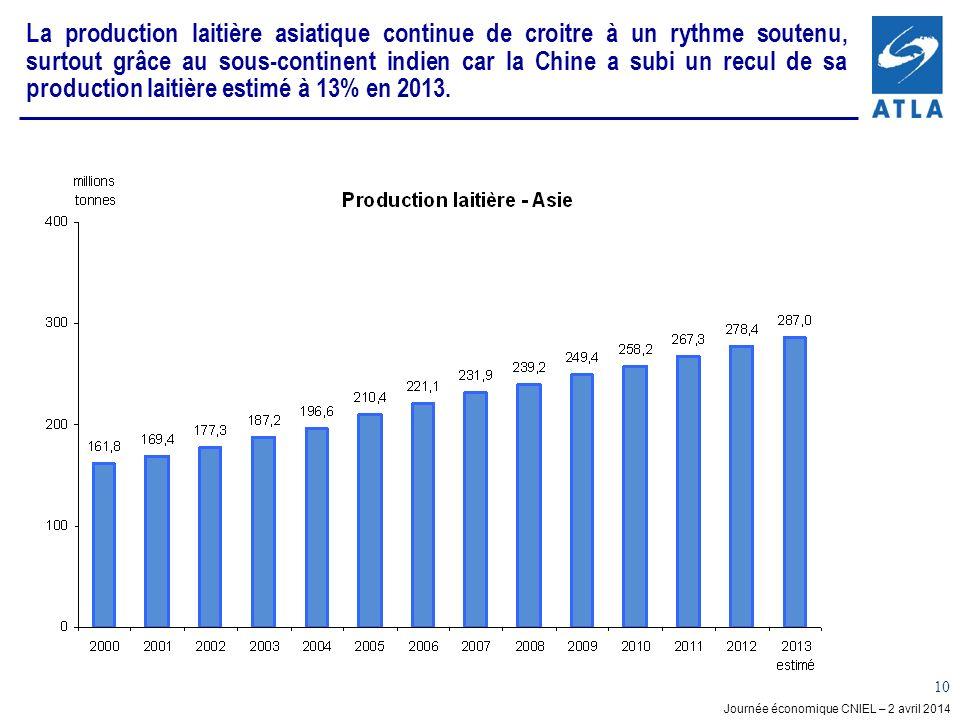 La production laitière asiatique continue de croitre à un rythme soutenu, surtout grâce au sous-continent indien car la Chine a subi un recul de sa production laitière estimé à 13% en 2013.
