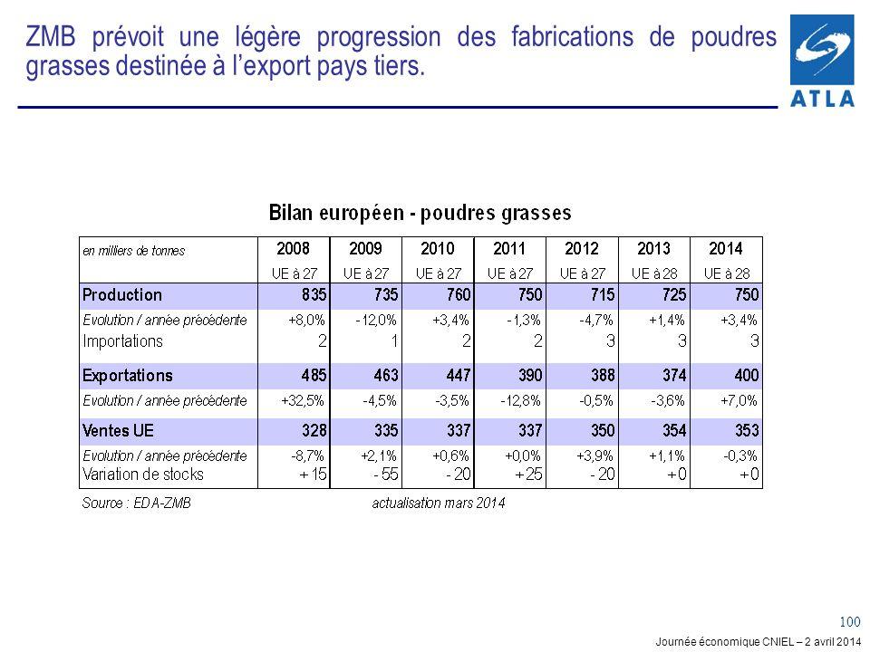 ZMB prévoit une légère progression des fabrications de poudres grasses destinée à l'export pays tiers.