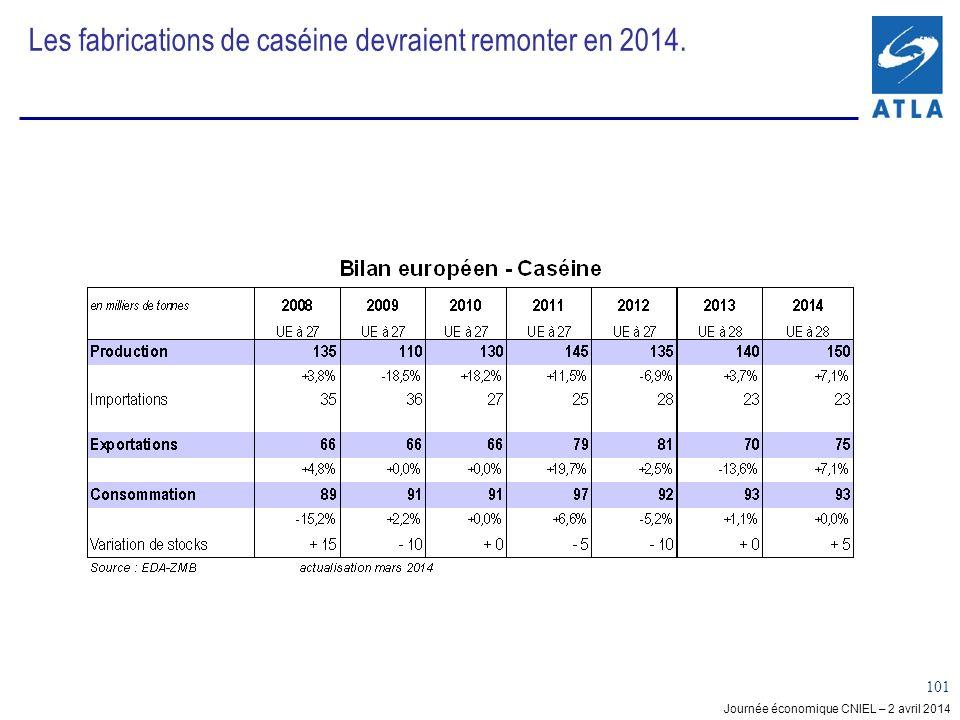Les fabrications de caséine devraient remonter en 2014.