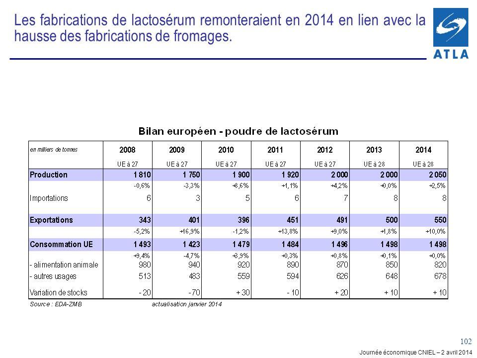 Les fabrications de lactosérum remonteraient en 2014 en lien avec la hausse des fabrications de fromages.