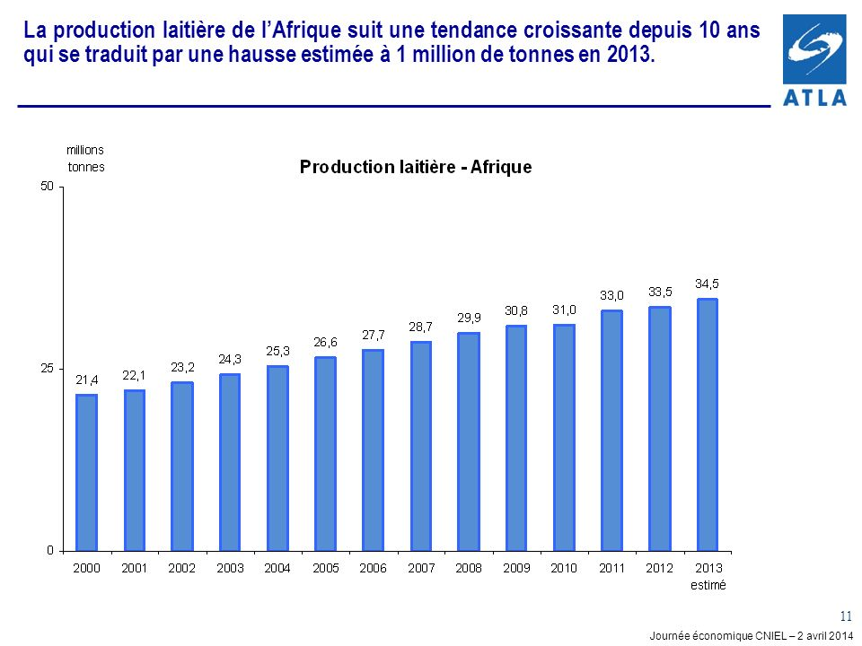 La production laitière de l'Afrique suit une tendance croissante depuis 10 ans qui se traduit par une hausse estimée à 1 million de tonnes en 2013.