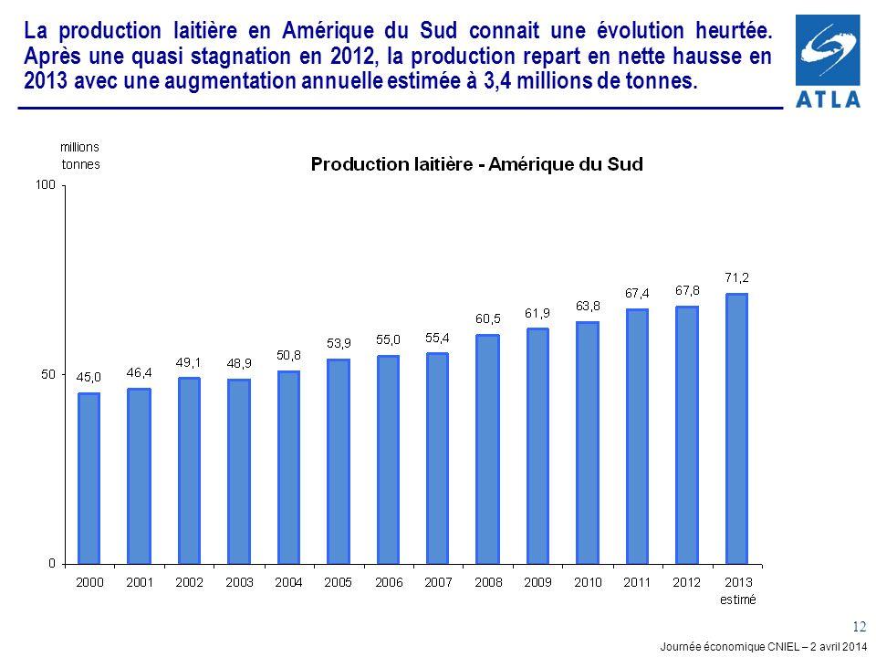 La production laitière en Amérique du Sud connait une évolution heurtée. Après une quasi stagnation en 2012, la production repart en nette hausse en 2013 avec une augmentation annuelle estimée à 3,4 millions de tonnes.