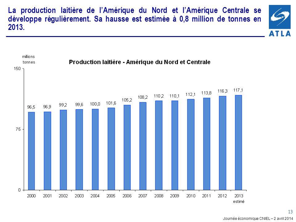 La production laitière de l'Amérique du Nord et l'Amérique Centrale se développe régulièrement. Sa hausse est estimée à 0,8 million de tonnes en 2013.