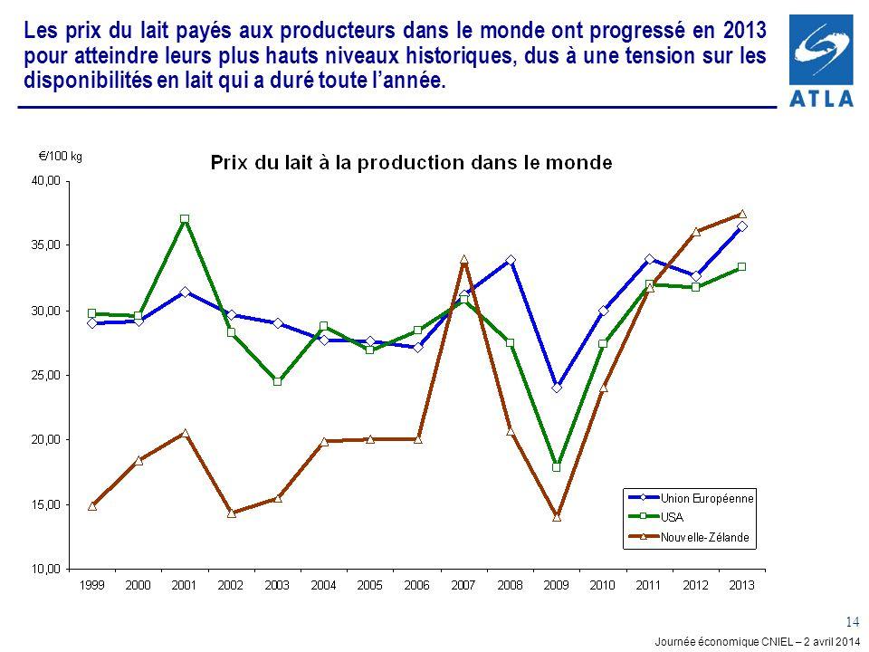 Les prix du lait payés aux producteurs dans le monde ont progressé en 2013 pour atteindre leurs plus hauts niveaux historiques, dus à une tension sur les disponibilités en lait qui a duré toute l'année.