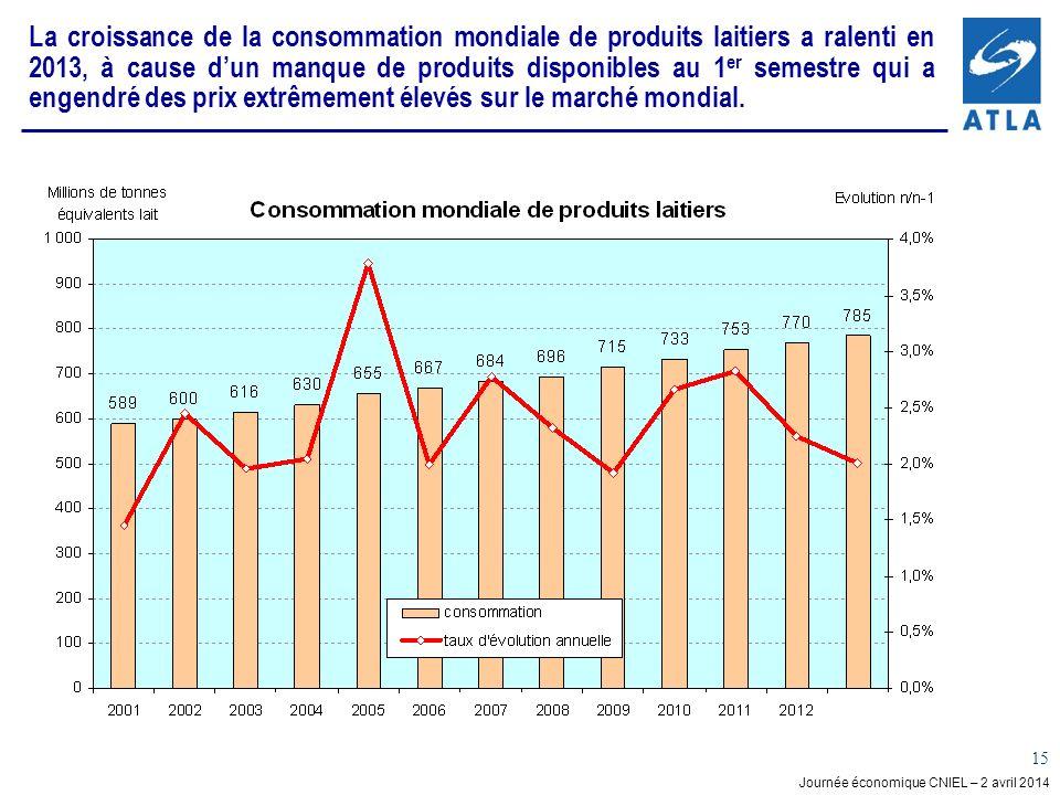 La croissance de la consommation mondiale de produits laitiers a ralenti en 2013, à cause d'un manque de produits disponibles au 1er semestre qui a engendré des prix extrêmement élevés sur le marché mondial.