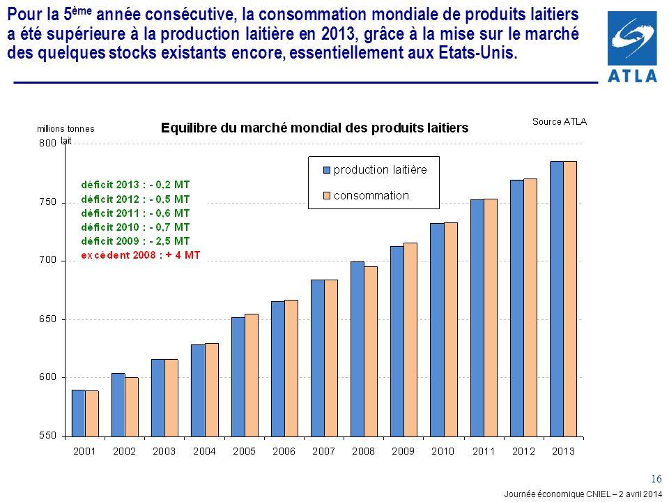 Pour la 5ème année consécutive, la consommation mondiale de produits laitiers a été supérieure à la production laitière en 2013, grâce à la mise sur le marché des quelques stocks existants encore, essentiellement aux Etats-Unis.