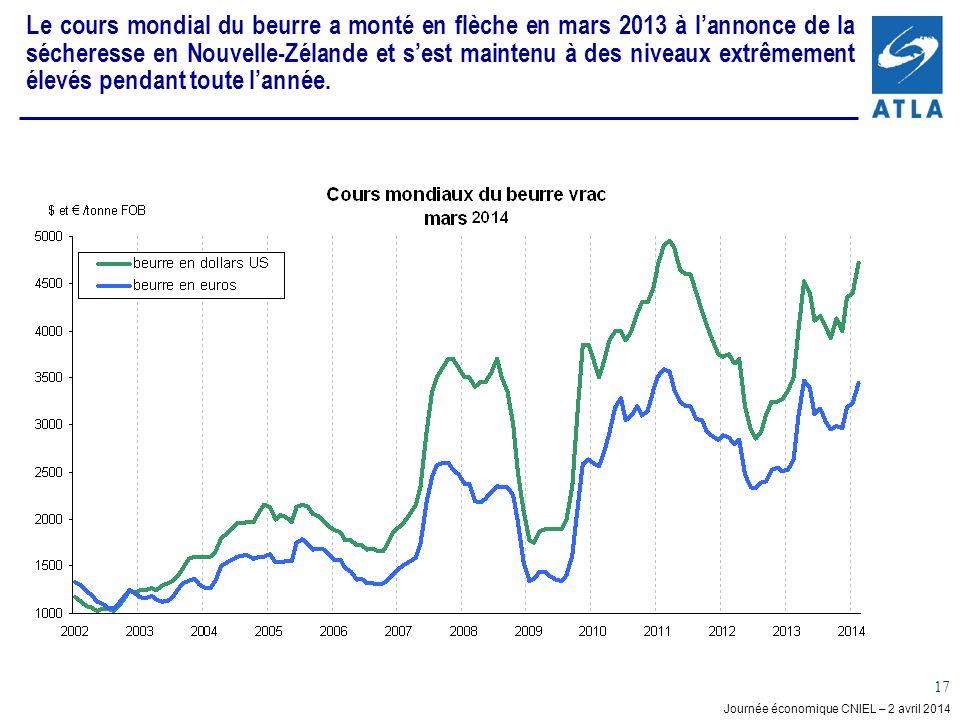 Le cours mondial du beurre a monté en flèche en mars 2013 à l'annonce de la sécheresse en Nouvelle-Zélande et s'est maintenu à des niveaux extrêmement élevés pendant toute l'année.
